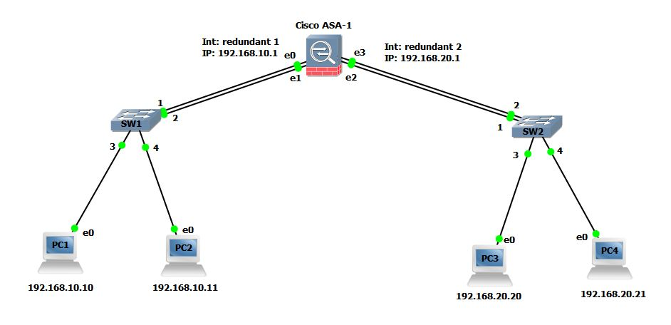 Interface Configuration in Cisco ASA (Routed Mode)