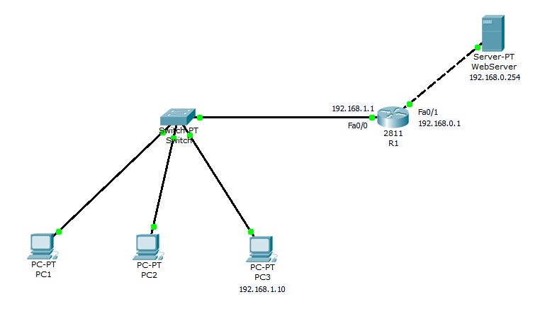configure dns and dhcp on cisco router