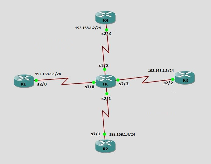 Physical Layer 1 Topology